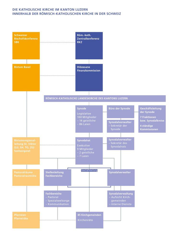Das Organigramm zeigt das Neben- und Miteinander der Verantwortlichen in der Verwaltung und Seelsorge  im dualen System der katholischen Kirche in der Schweiz.